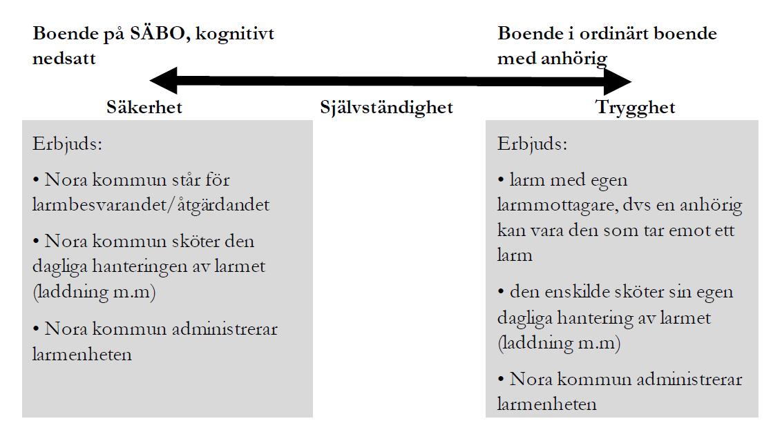 Boende på SÄBO (kognitivt nedsatt) har högre säkerhet jämfört med Boende i ordinärt boende med anhörig som snarare vill ha trygghet. I mitten finns Självständighet. Nora kommun erbjuder olika beroende på var boende ligger på skalan.